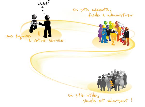 1 : équipe à votre service, 2 : site adapté facile à administrer, 3 : site utile, simple et valorisant